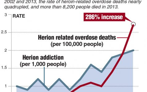 The Wilmington Heroin Epidemic: Solved?