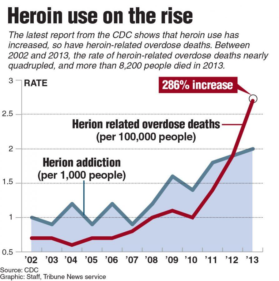 Graphic+showing+the+rise+in+herion+use+and+that+overdose+deaths+have+quadrupled+from+2002-2013.