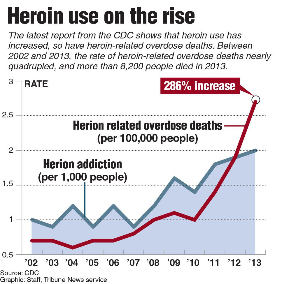 Graphic showing the rise in herion use and that overdose deaths have quadrupled from 2002-2013.