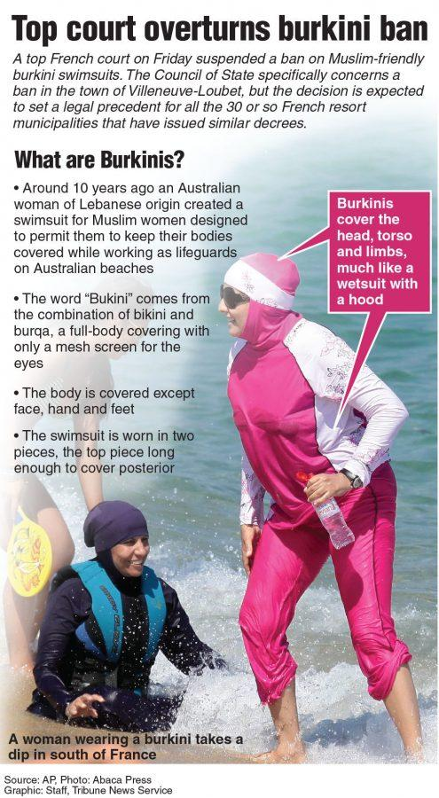 0ed01652ac4 Burkini does not respect 'good morals,' earns French ban and subsequent  overturn