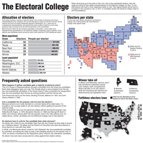 Half page infographic on the electoral college. Tribune News Service 2016