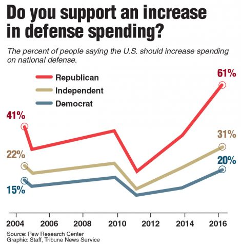 Views by party on increasing defense spending.