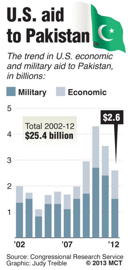 Chart+shows+the+trend+in+U.S.+economic+and+military+aid+to+Pakistan%2C+2002-2012.+%28MCT%2FTNS%29