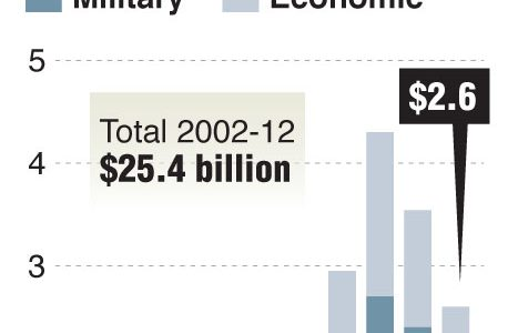 Chart shows the trend in U.S. economic and military aid to Pakistan, 2002-2012. (MCT/TNS)