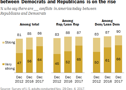 Graph describing party polarization in the United States. Pew Research Center