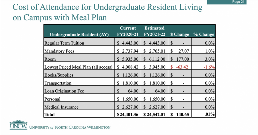 Screenshot of estimated cost for first year resident student at UNCW.